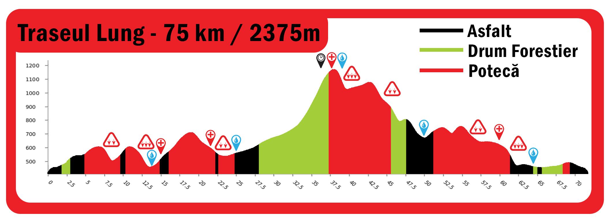 profil tura lunga Alpine Challenge 2020